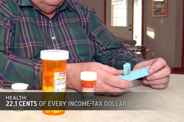 The second largest amount is spent on health care initiatives, including Medicare.